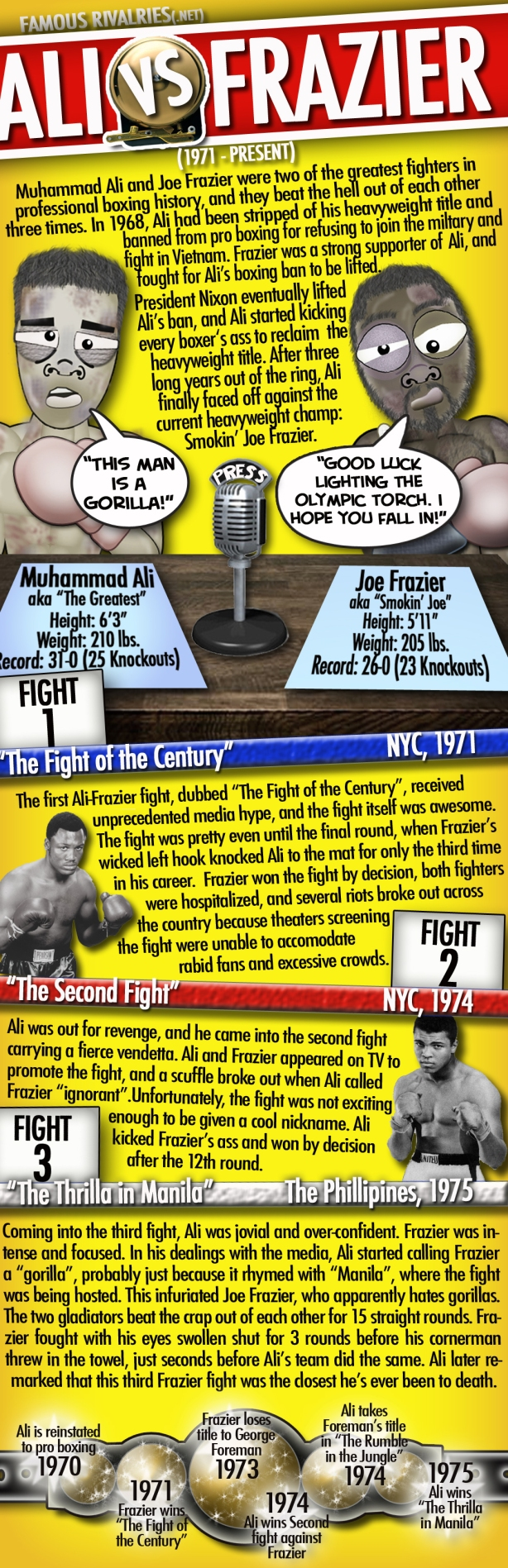 Famous Rivalries Muhammad Ali Joe Frazier Ali vs Frazier Thrilla in Manila Fight of the Century