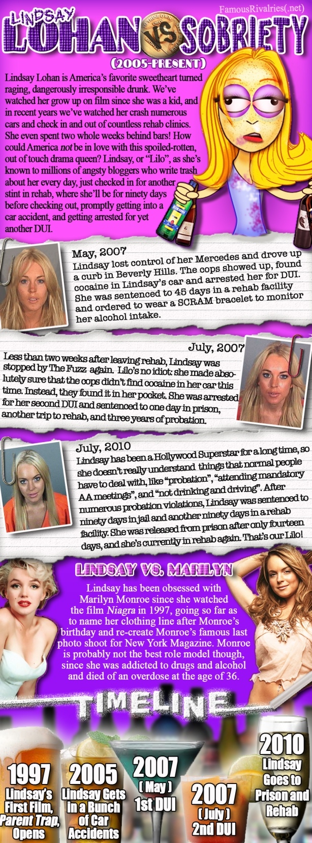 Famous Rivalries Lindsay Lohan vs Sobriety