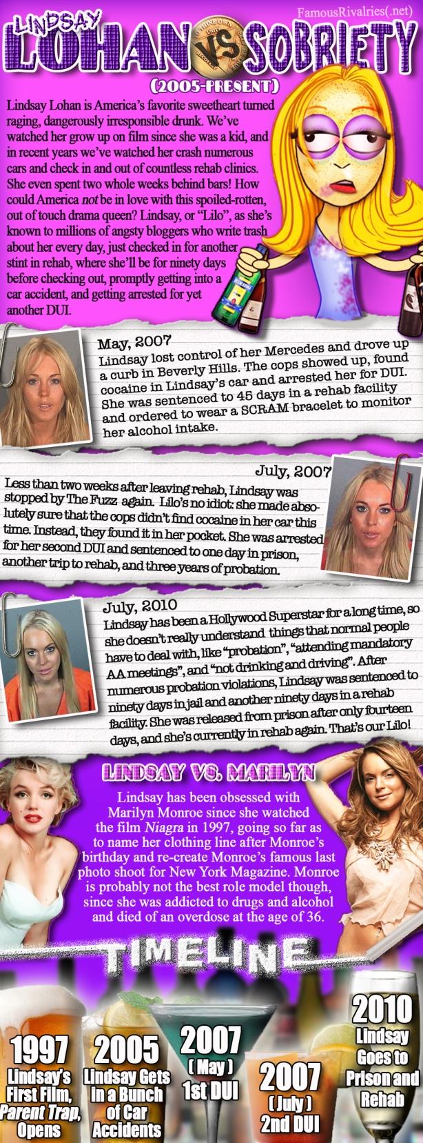 Lindsay Lohan vs Sobriety