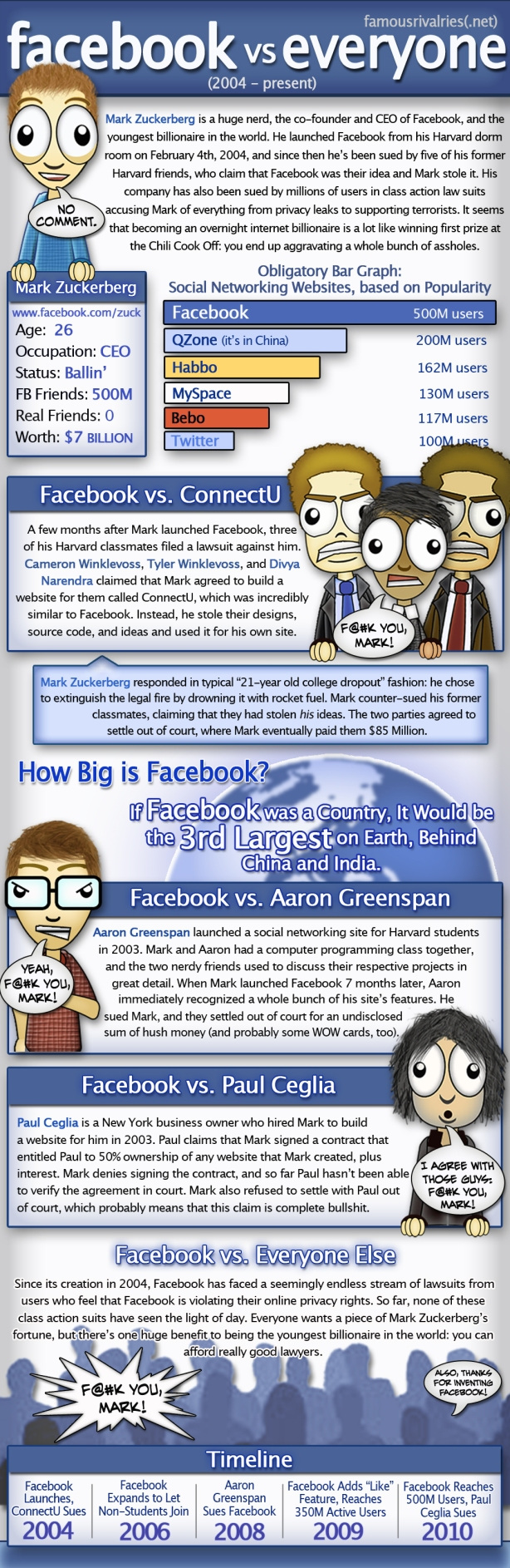 facebook vs everyone mark zuckerberg internet the social network