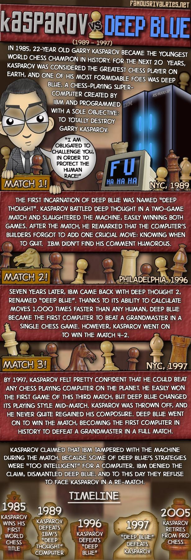 famous rivalries kasparov vs deep blue chess computer