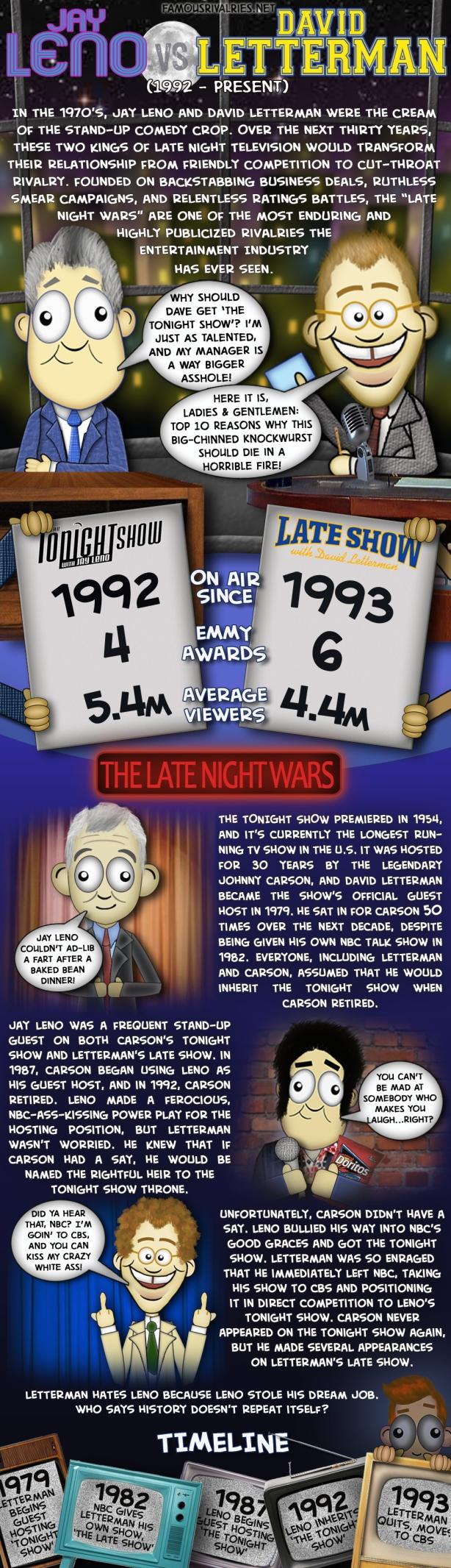 Leno vs. Letterman