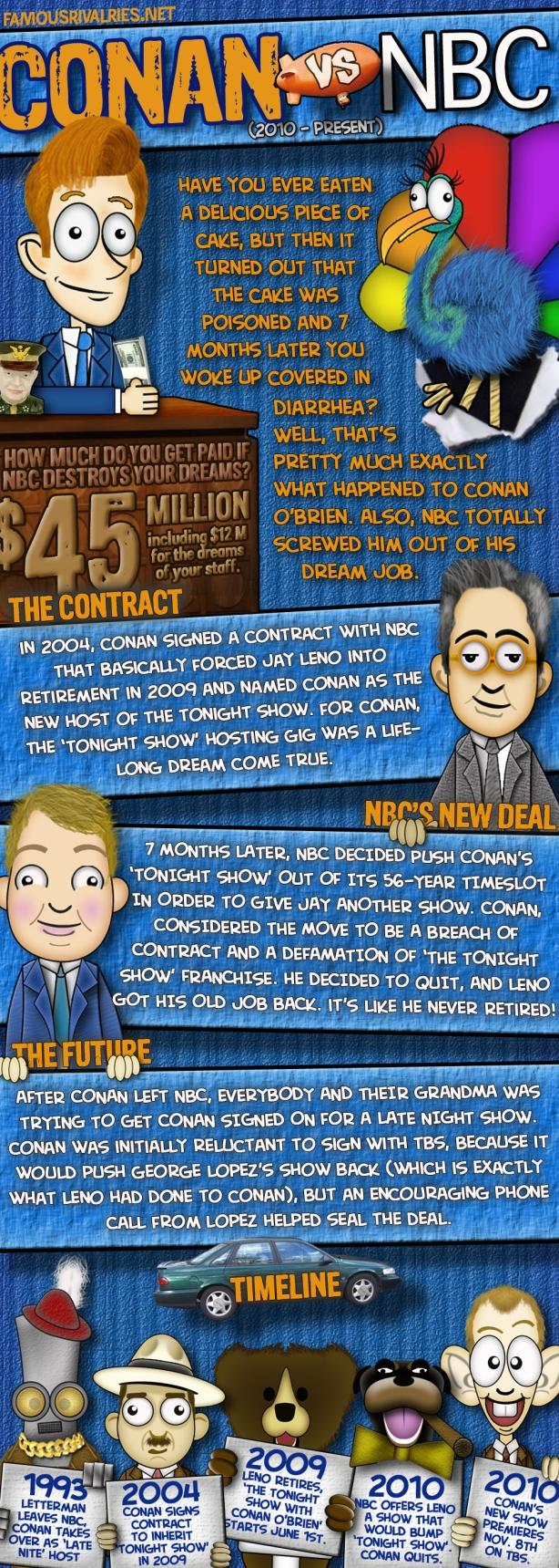 Conan vs NBC