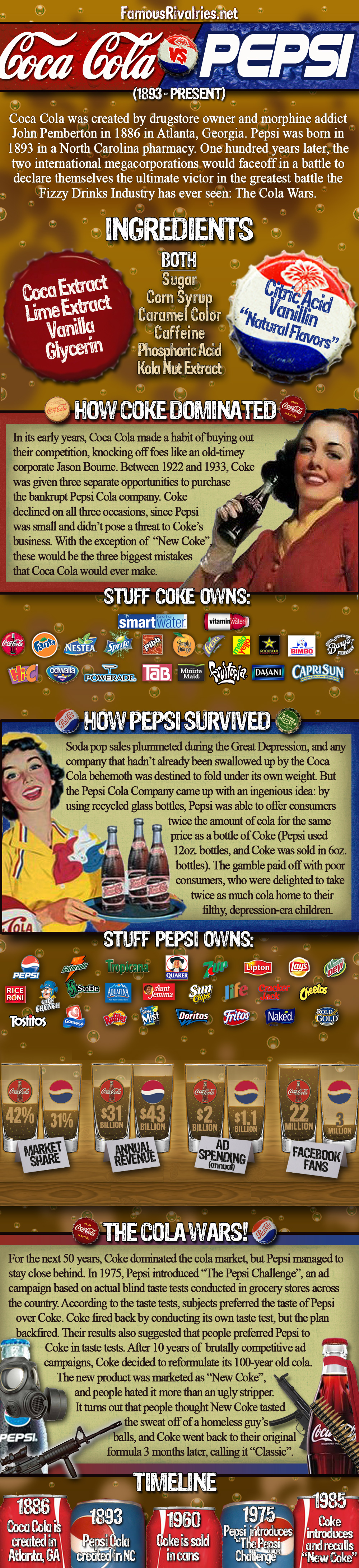 """cola wars essay I need help with this essay tutor's assistant: the writing tutor can help you get an a on your paper tell me more about what you need help with so we can help you best based on the case """"cola wars continue: coke and pepsi in 2010,"""" use game theory approach/analysis to explain the competitive behavior of coke and pepsi making specific references to actions taken by each firm and the."""